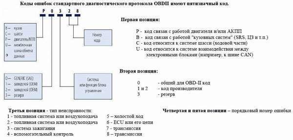 Ошибки на Шевроле Лачетти: расшифровка кодов ошибок