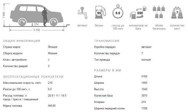 Комплектации Ниссан Патрол: технические характеристики
