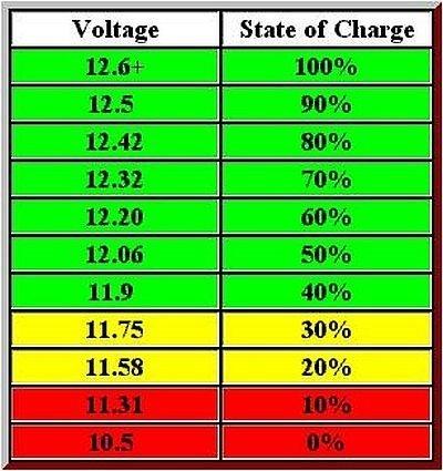 Какой заряд должен быть у автомобильного аккумулятора