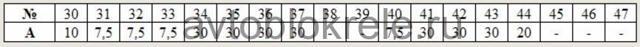 Предохранители БМВ Е34: где находятся, замена