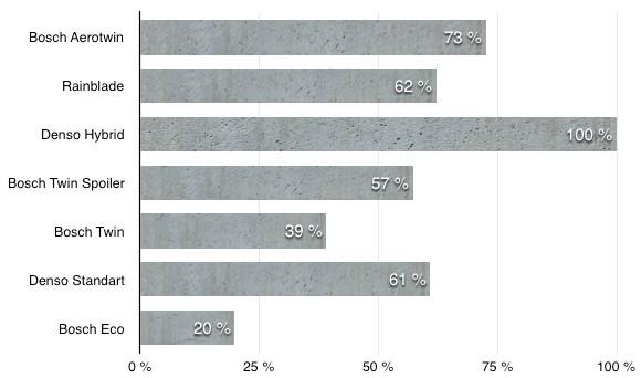 Щетки стеклоочистителя Нива Шевроле 2003-2018 г.в : размеры и артикулы
