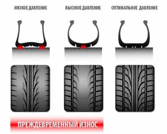 Давление в шинах автомобиля: таблица, в чем измеряется