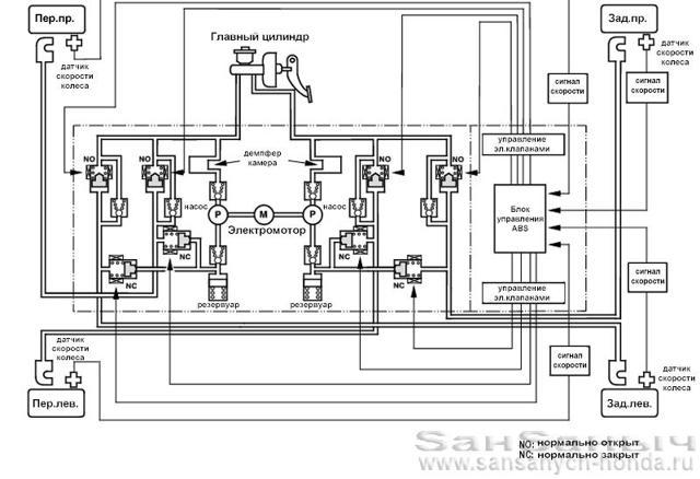 Тормозная жидкость Хонда Аккорд 7: замена