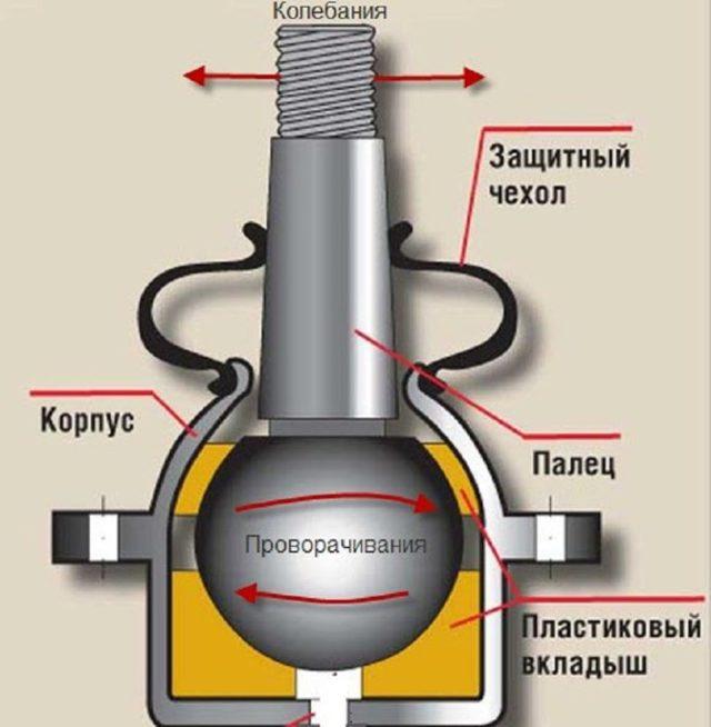 Шаровая опора на nissan tiida: выбор и замена
