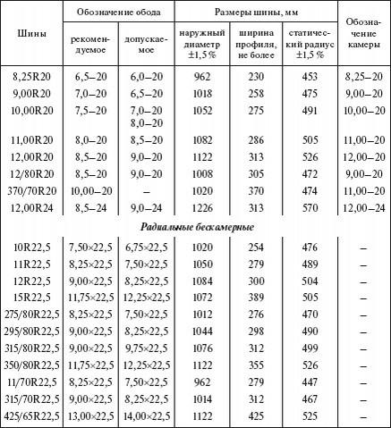 Шины на КАМАЗ 65115: как выбрать, размеры, давление