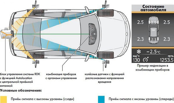 Датчик давления в шинах Фольксваген Тигуан: установка, проверка