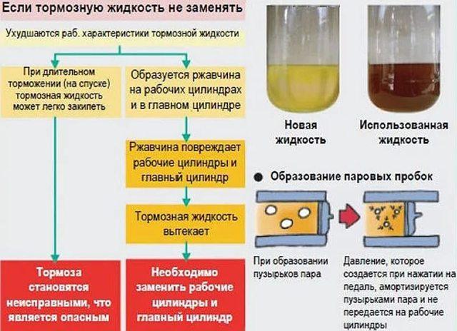 Состав тормозной жидкости: из чего состоит, какая лучше