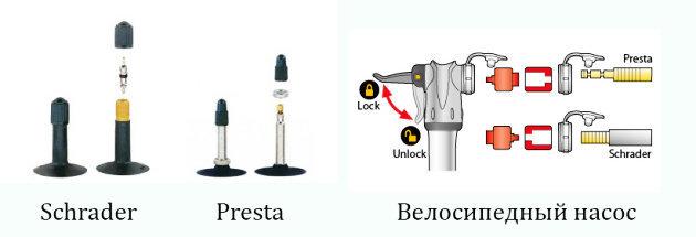 Ниппель для бескамерных шин: замена своими руками