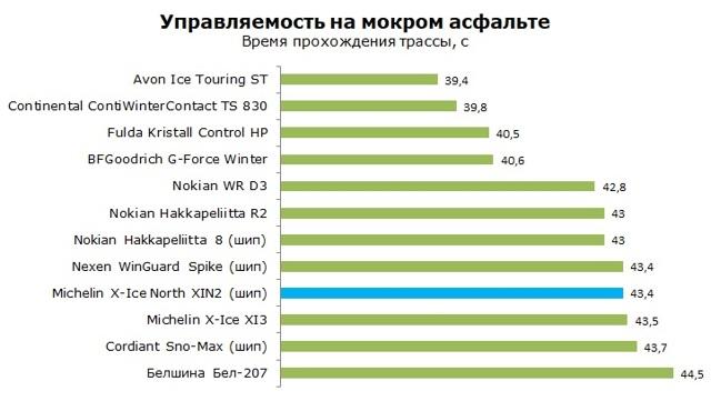 Шины michelin x-ice north 2: размеры, тесты, отзывы владельцев