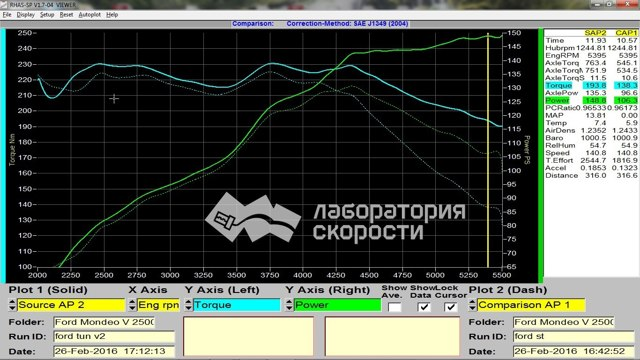 Тюнинг Форд Куга своими руками: салона, кузова, чип тюнинг