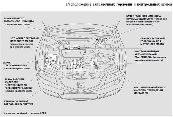 Обслуживание Хонда Аккорд 7: самостоятельное техобслуживание