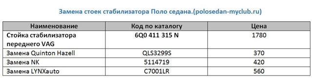 Стойка стабилизатора на Фольксваген Поло седан: замена