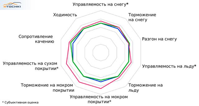 Шины toyo observe gsi 5: размеры, тесты, отзывы