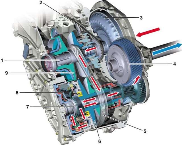 АКПП, МКПП, вариатор на Рено Логан: расход топлива, отзывы