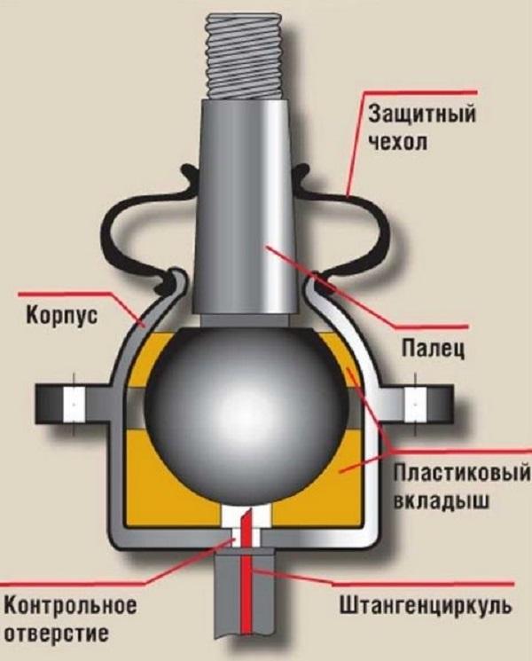 Шаровая опора на ВАЗ 2107: выбор и замена
