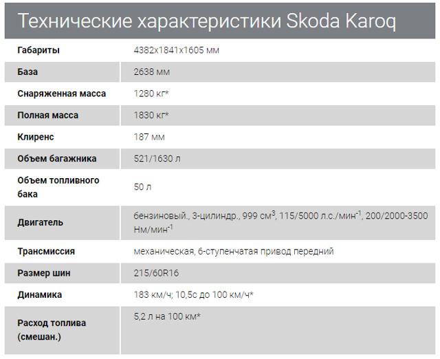 Комплектации Шкода Карок: технические характеристики