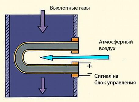 Датчик кислорода на Лада Веста: где находится, замена