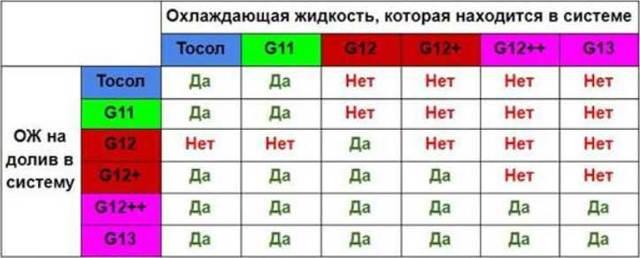 Антифриз: разница между жидкостями зелёного, синего и красного цвета