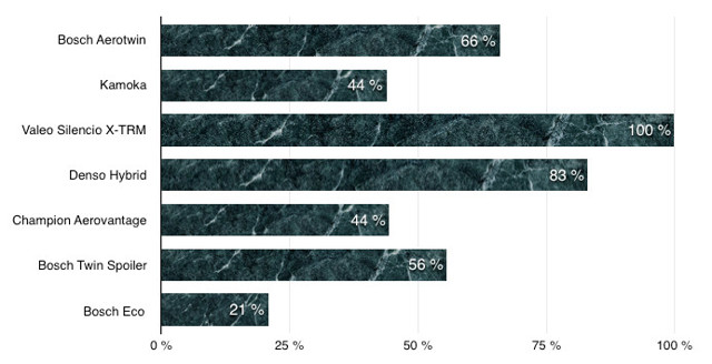 Щетки стеклоочистителя Киа Рио 2001-2018 г.в: размеры и артикулы