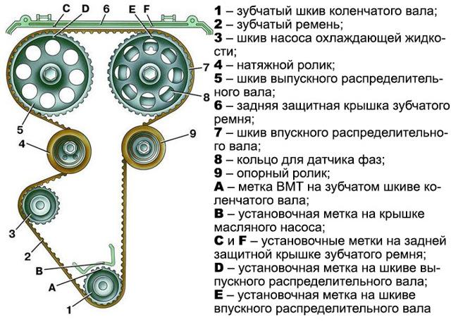 Ремень ГРМ Фольксваген Поло седан: замена