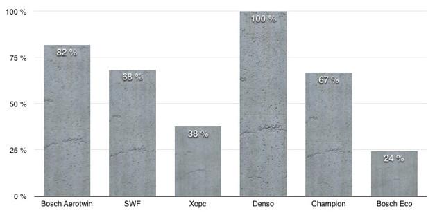 Щетки стеклоочистителя Лада Гранта 2011-2018 г.в: размеры и артикулы