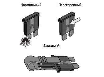 Предохранители Ситроен С4: где находятся, замена