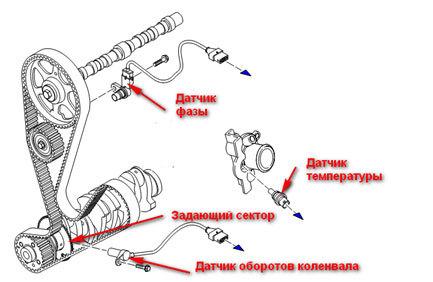Ремень ГРМ Фиат Дукато: замена своими руками