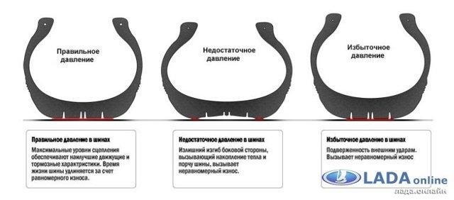 Шины на Лада Ларгус: как выбрать, размеры, давление