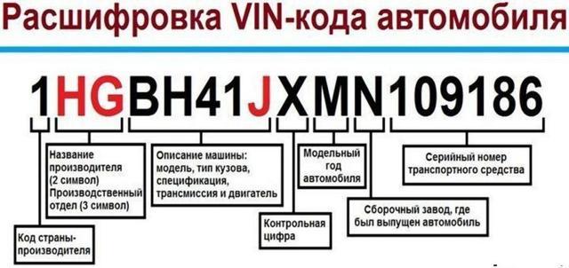 как узнать комплектация авто по вин коду бесплатно быстрый займ денег в москве