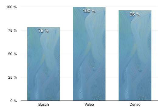 Щетки стеклоочистителя Форд Фокус 2004-2018 г.в: размеры и артикулы: артикулы, оригиналы