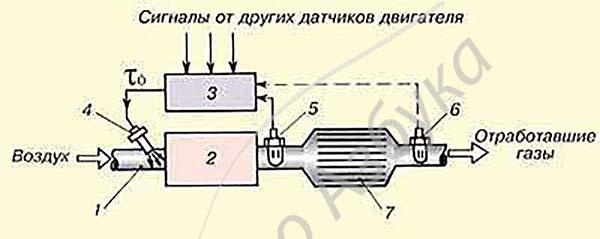 Датчик кислорода на ВАЗ 2112: описание, цена, артиклы