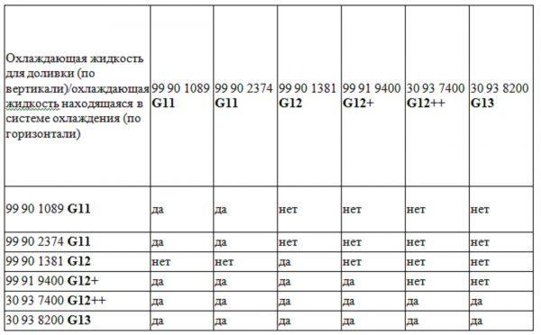 Свойства антифриза Синтек красный люкс g12: описание, технические показатели