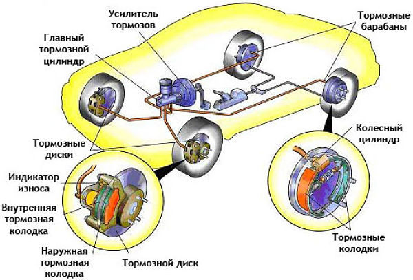 Тормозные колодки на nissan almera classic: замена