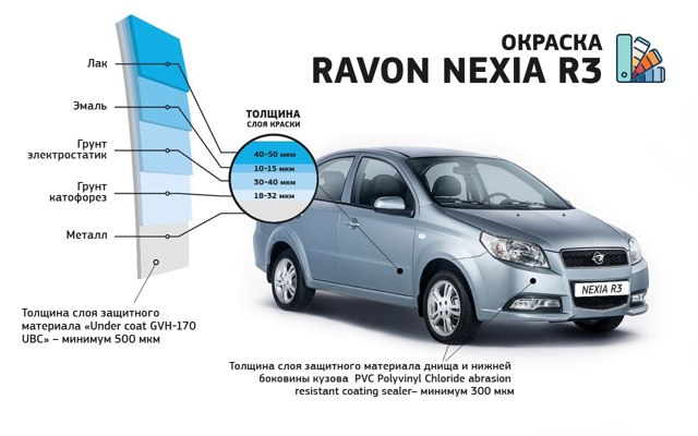 Комплектации Равон Нексия Р3: технические характеристики