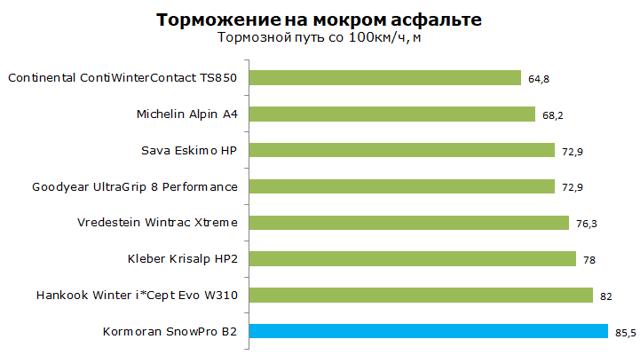 Шины kormoran: размеры, тесты, отзывы владельцев