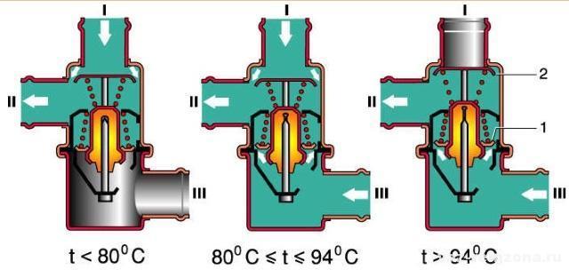 Ремонт системы охлаждения двигателя: сколько необходимо тосола в ВАЗ-2106 для замены