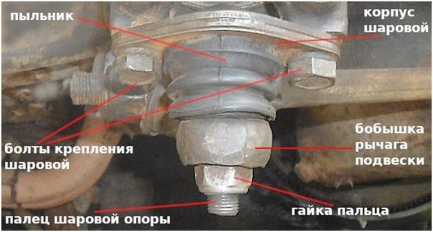 Шаровая опора на ВАЗ 2109: выбор и замена