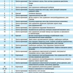 Предохранители на Фольксваген Поло: замена