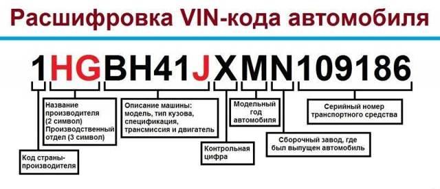 Комплектция авто по vin-коду: как узнать самостоятельно