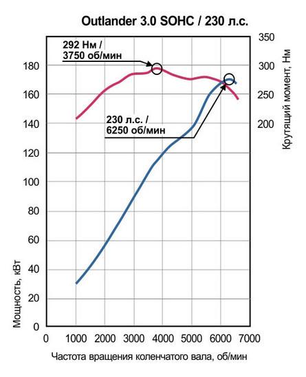 Комплектации Митсубиси Аутлендер: технические характеристики