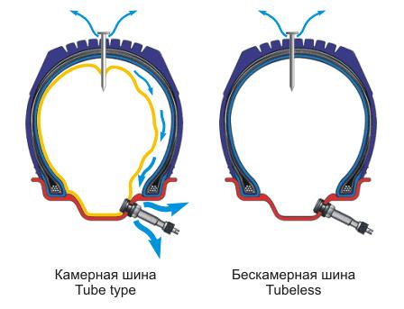 Бескамерные шины: какие выбрать, плюсы и минусы