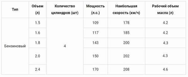 Масло для Митсубиси Лансер 10 (1.5, 1.6, 1.8, 2.0): замена, сколько и какое масло лить