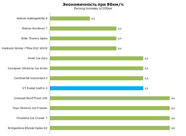 Шины gt radial: размеры, тесты, отзывы владельцев