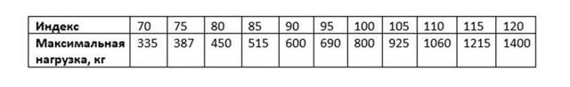 Шины 185 65 r14: какие бывают, какие лучше выбрать