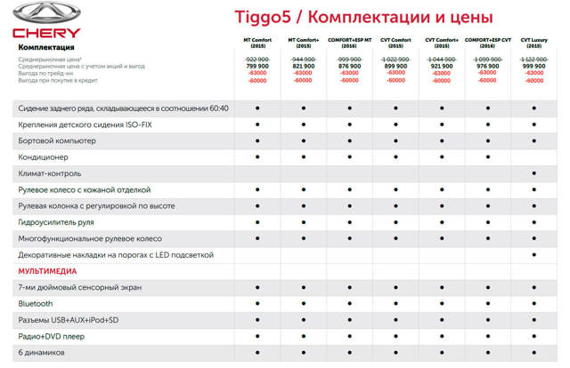 Комплектации Чери Тиго 5: технические характеристики