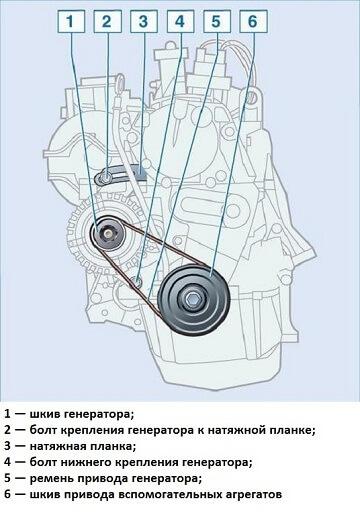 Генератор Рено Логан: какой установлен, замена своими руками