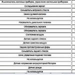 Прикуриватель на Шевроле Круз: что делать, если не работает