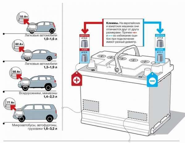 Как определить полярность аккумулятора автомобиля: отличия