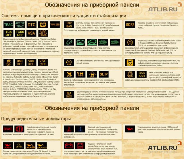 Панель приборов на Шевроле Круз: описание значков, замена