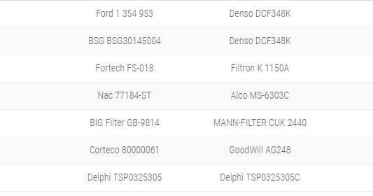 Салонный фильтр на Форд Фокус 2: где находится, замена